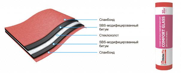 Черепица Деке - мягкая кровля